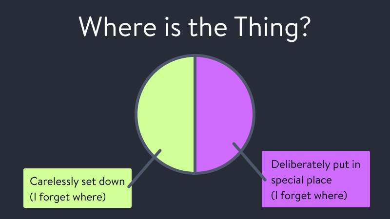 """A piegraph that answers """"Where is the thing?"""". 50% is marked as """"Carelessly set down (I forget where)"""". The other 50% is marked as """"Deliberately put in special place (I forget where)"""""""